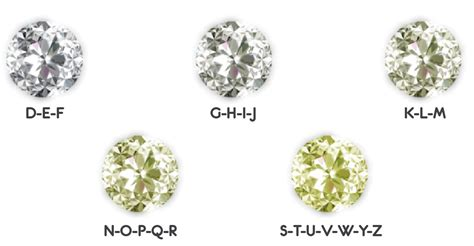 color diamonds color of diamonds education the color chart