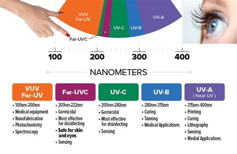 Far UV 222nm light disinfection-solution to COVID19 | Medium