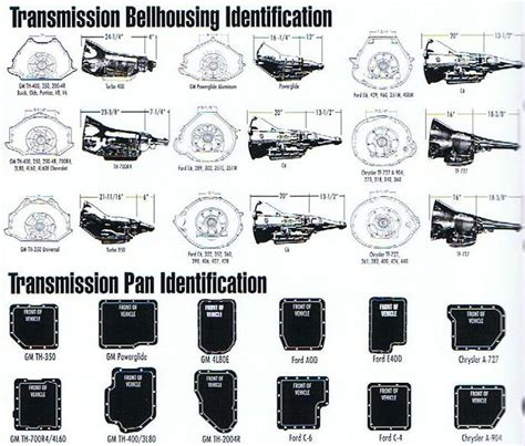 Transmission Bellhousing Identification Guide