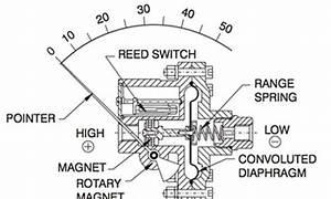 Hvg Differential Pressure Gauge