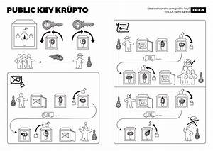 A Crypto Primer In The Form Of Ikea Instructions    Boing Boing