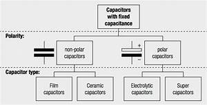 Film Capacitors, Ceramic Capacitors, Electrolytic Capacitors