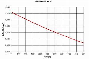 Dichte Gas Berechnen. dichte verfl ssigter gase berechnen. die ...