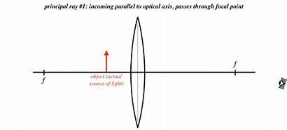 Physics Lenses 3a Creery Phys Libretexts Ucd