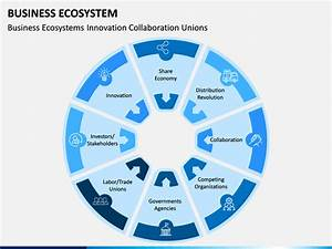 Business Ecosystem Powerpoint Template
