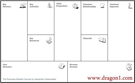 business model canvas template dragon