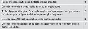 U00abdocteur  J U2019ai De La Peine  U00e0 Respirer U00bb Perspective Ambulatoire