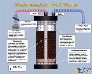 How A Filter Media Reactor Works