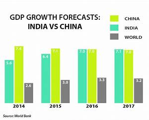India Will Overtake China As World's Fastest