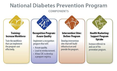 CIENCIASMEDICASNEWS: CDC - About the Program - National ...