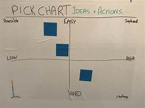 Value Stream Mapping - Big Issues And Pick Charts