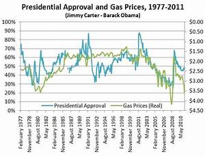 What Fuels Presidential Approval? - Rasmussen Reports®