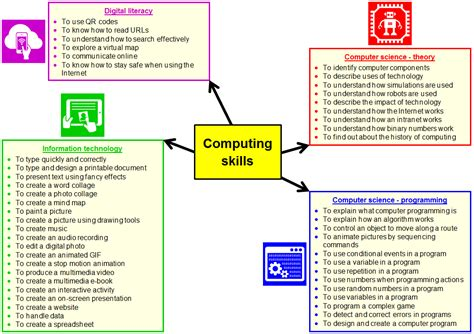 Describe Your Computer Skills Resume Sle by How To Describe Basic Computer Skills On A Resume 28 Images What Your Email Address Says