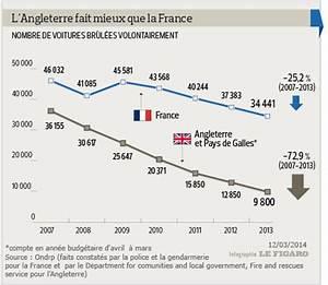 Nombre De Voiture En France : plus de voitures br l es en france en 2013 ~ Maxctalentgroup.com Avis de Voitures