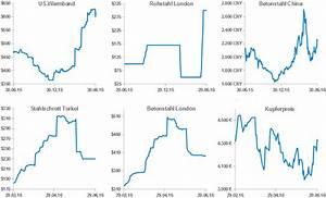 Schrottpreise Aktuell Berechnen : schrottpreis diagramm metallteile verbinden ~ Themetempest.com Abrechnung