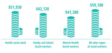 bureau social social work overview facts about the degrees and