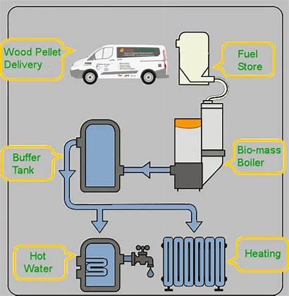 Biomass Boiler Pellet System Systems