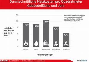 Durchschnittliche Heizkosten Pro Qm 2015 : heizkosten pro quadratmeter 2020 im vergleich ~ A.2002-acura-tl-radio.info Haus und Dekorationen