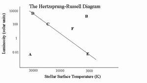 The Hertzsprung Russell Diagram Answers