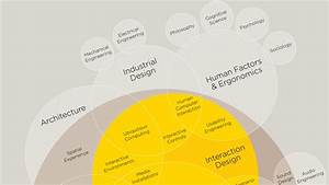 Infographic  The Intricate Anatomy Of Ux Design