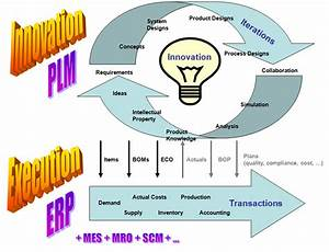 The Evolving Roles Of Erp And Plm In Manufacturing