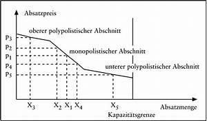 Absatz Berechnen : preispolitik das wirtschaftslexikon com ~ Themetempest.com Abrechnung