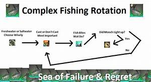 Complex Rotation Guide To Fishing  For The Guy Who Posted