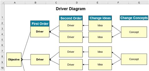driver tree template tree diagram in excel for lean six sigma