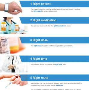 Patients Rights Medication Administration