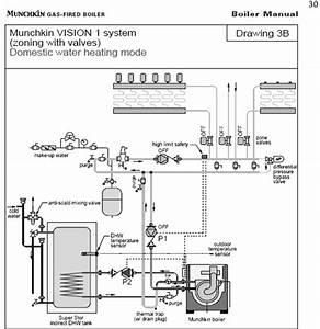 Munchkin Residential Boiler