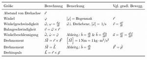 Note Berechnen Formel : bahngeschwindigkeit der saturnmonde mathelounge ~ Themetempest.com Abrechnung