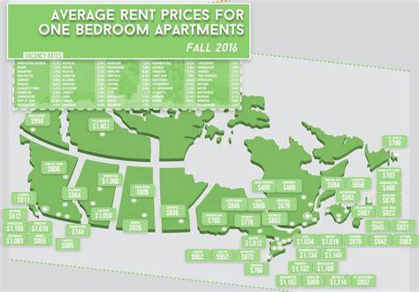 Average Cost Of Renting An Apartment In Major Cities Across Canada (infographic) Galilean Apartments Edinburg Tx Lodi Garden Wimbledon Court Arlington Small Apartment Dining Interior Design Loft In Manhattan Sunset Way Miami Riviera Lanzarote