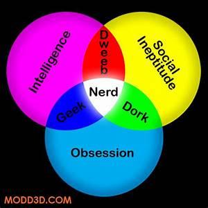 Nerd Vs Geek  U2013 Zoyx