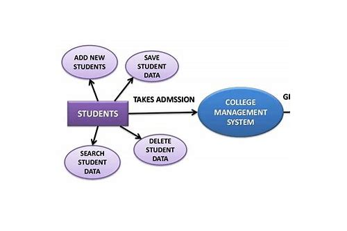 Project report of college management system download :: schoodafinte