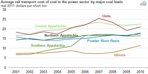 Cost Of Transporting Coal To Power Plants Rose Almost 50