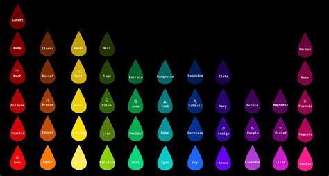 homestuck blood color test what is your blood color hemospectrum your blood