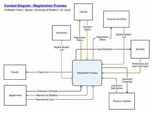 Context Diagrams And Other Data Flow Diagrams Show  U2014 In