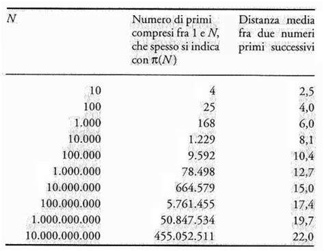 Tavola Di Gauss by I Numeri Primi