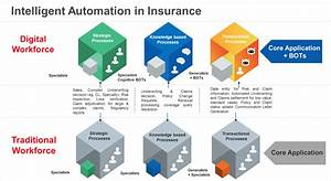 What is Digital Transformation in Insurance? A guide to ...