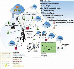 Functional Architectures Of 5g Networks