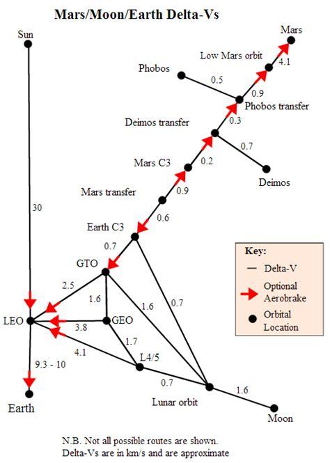 orbital mechanics - Delta-V chart mathematics - Space