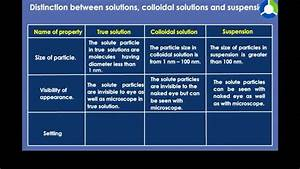 Distinction Between Solutions Colloidal Solutions And Suspension