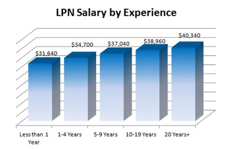 Lpn Salary descargar imagenes para wasaapt search results