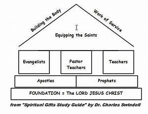 God U0026 39 S Breath Publications  U00bb Spiritual Gifts  U2013 Part Five