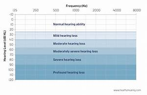 Degrees Of Hearing Loss And Hearing Loss Levels