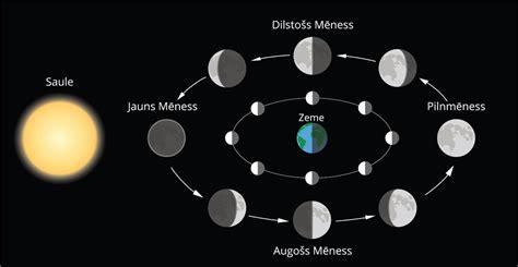 Mēness — teorija. Dabaszinības pēc Skola2030 ...