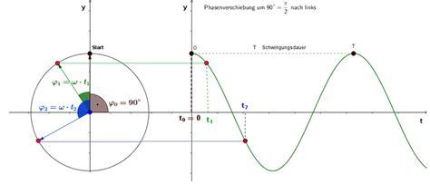 bewegungsgleichungen mit phasenverschiebung physik