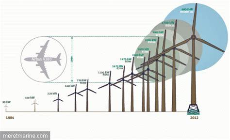 puissance nominale d une le sur le chantier de la plus grande 233 olienne offshore du