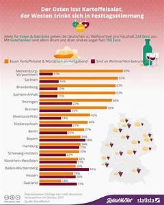 Weihnachtsessen In Deutschland : infografik der osten isst kartoffelsalat der westen trinkt sich in festtagsstimmung statista ~ Markanthonyermac.com Haus und Dekorationen