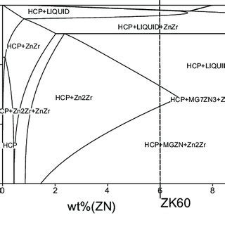Mg Zn Phase Diagram by Isopleth Section Of Mg Zn Zr Phase Diagram Predicted Using